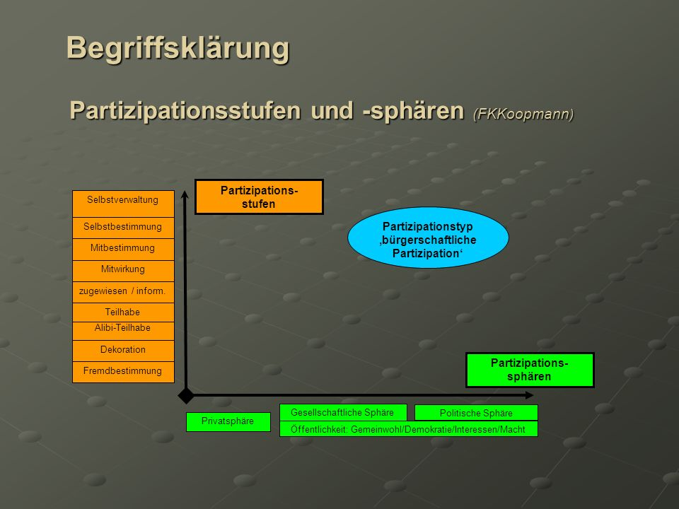Begriffsklärung Partizipationsstufen und -sphären (FKKoopmann)