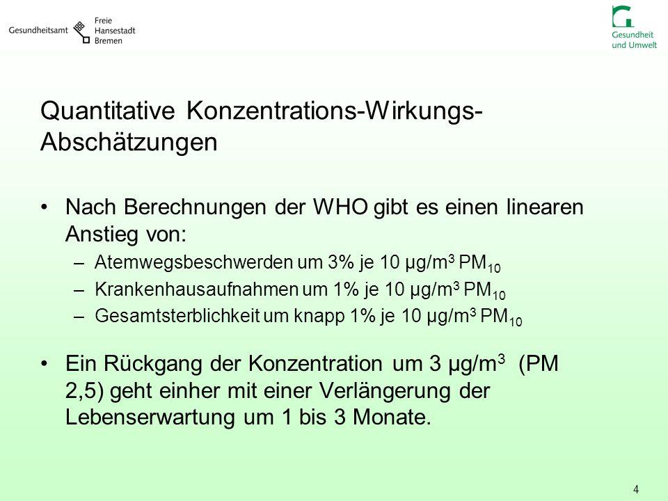 Quantitative Konzentrations-Wirkungs-Abschätzungen