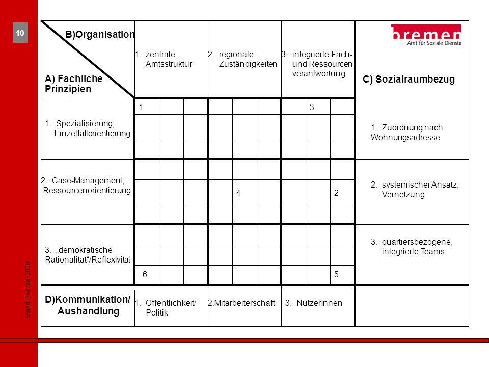 B)Organisation A) Fachliche Prinzipien C) Sozialraumbezug