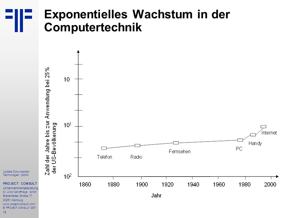 Exponentielles Wachstum in der Computertechnik