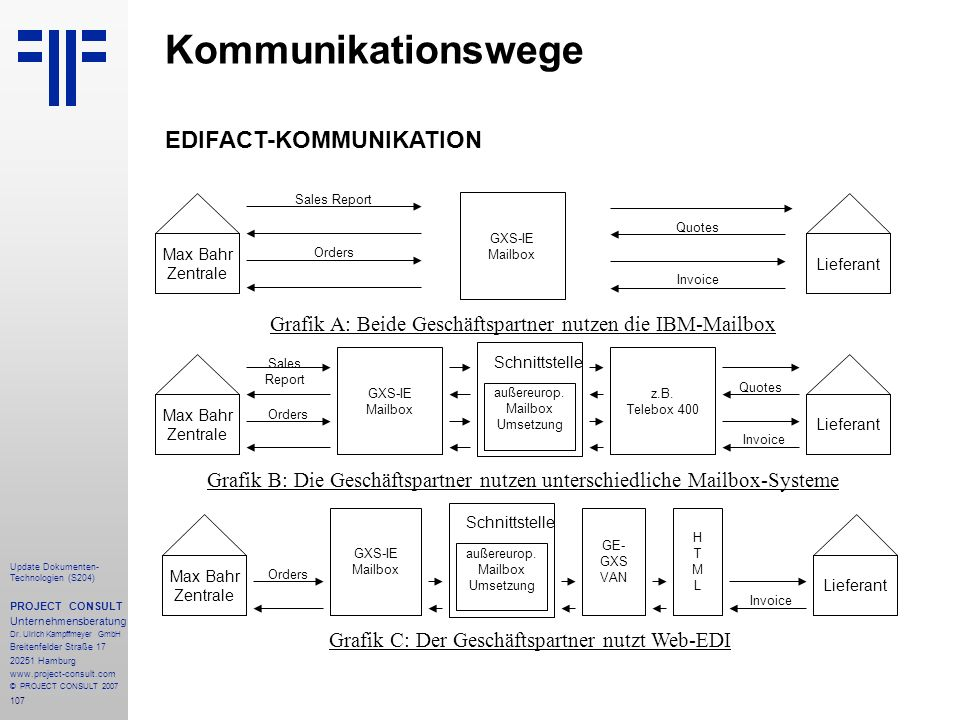 Kommunikationswege EDIFACT-KOMMUNIKATION