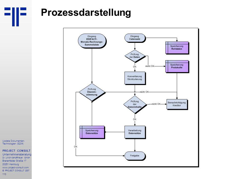 Prozessdarstellung PROJECT CONSULT Unternehmensberatung