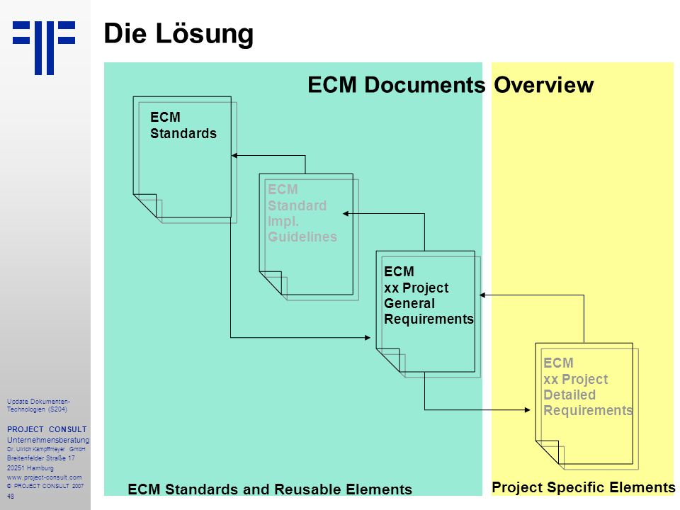 Die Lösung ECM Documents Overview ECM Standards and Reusable Elements