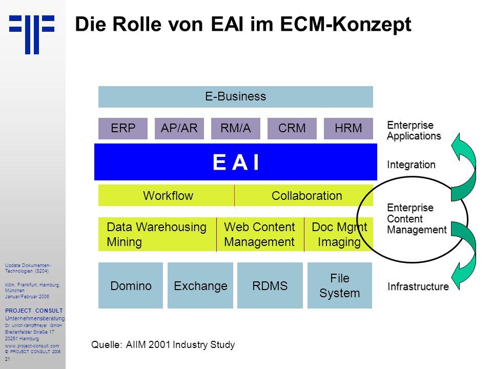 Die Rolle von EAI im ECM-Konzept