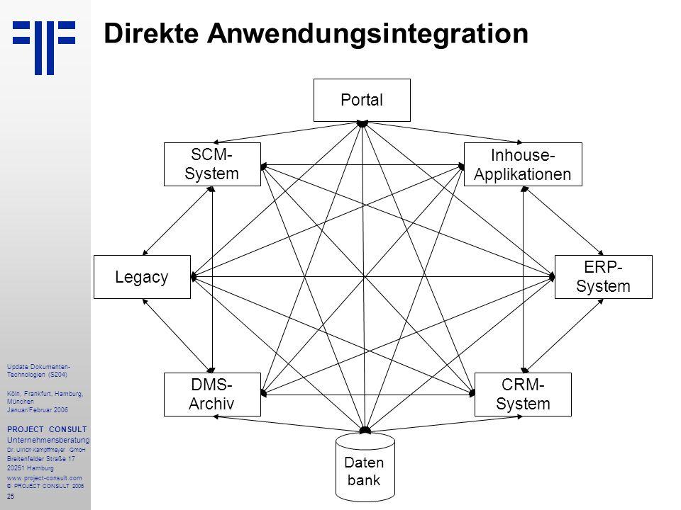 Direkte Anwendungsintegration