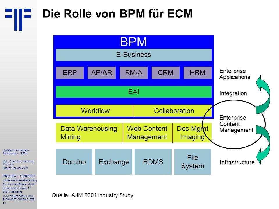 Die Rolle von BPM für ECM