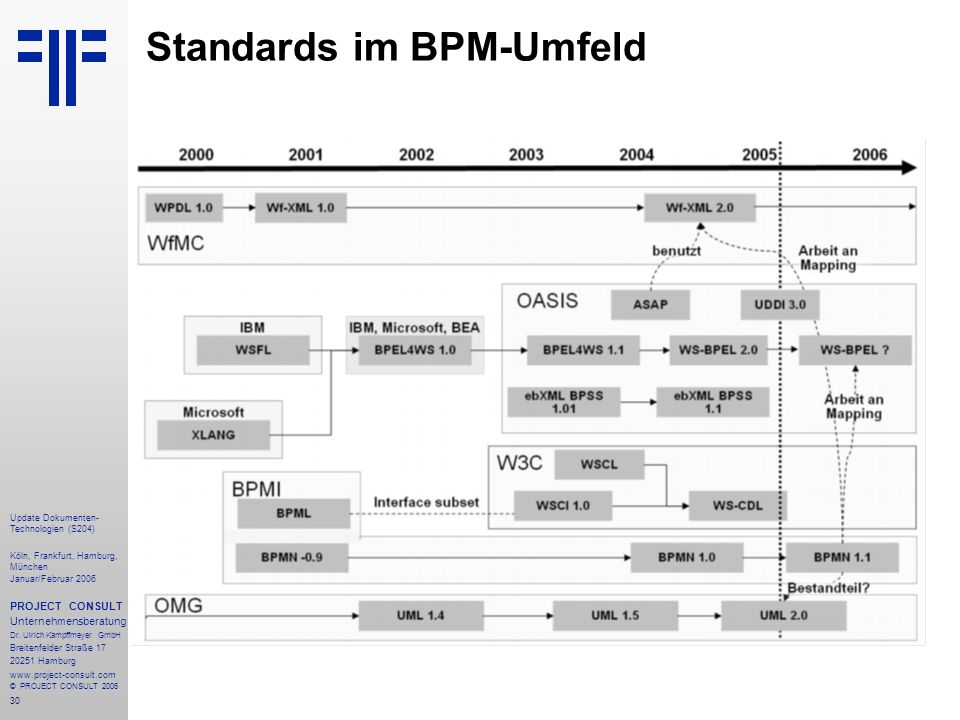 Standards im BPM-Umfeld