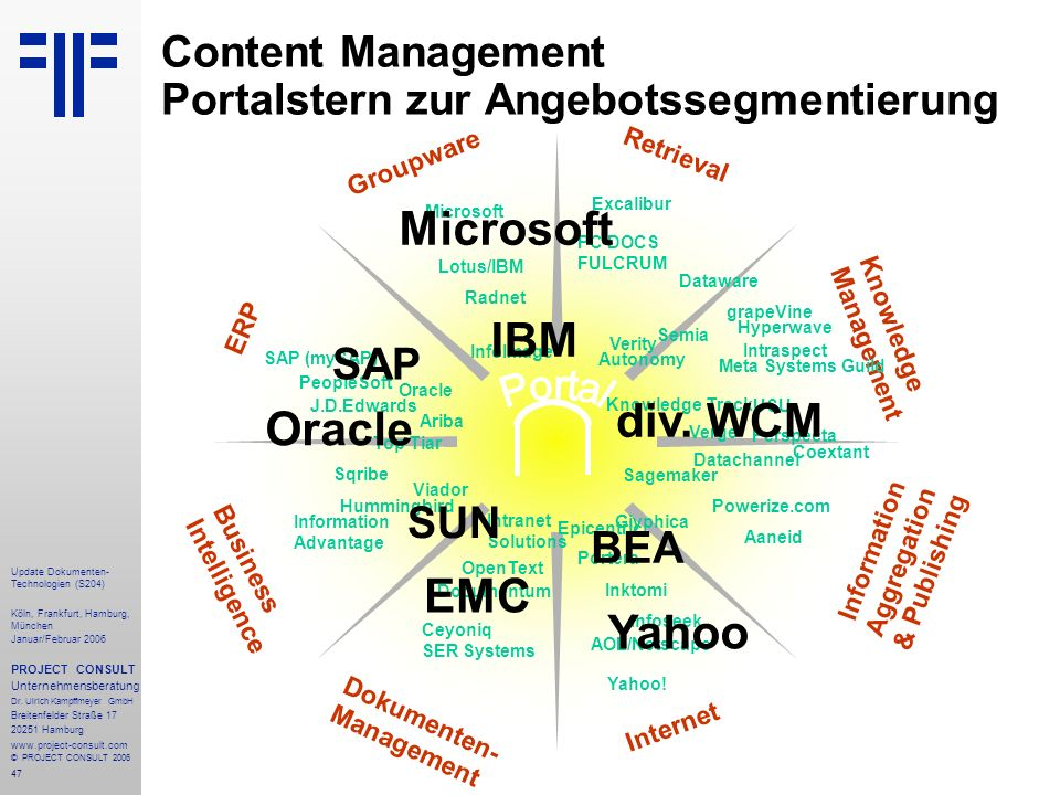 Content Management Portalstern zur Angebotssegmentierung