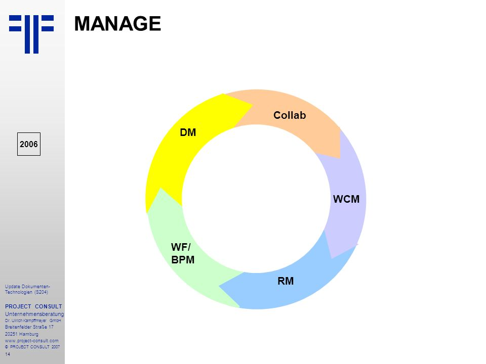 MANAGE STORE Collab DM WCM WF/ BPM RM 2006 PROJECT CONSULT