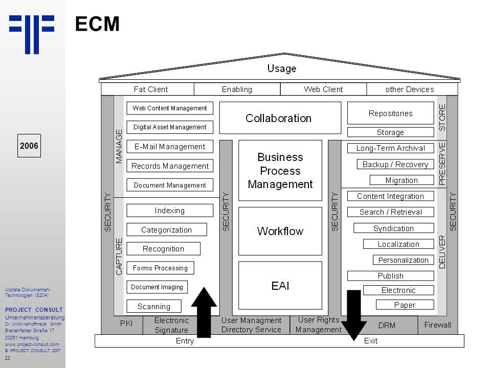 ECM 2006 PROJECT CONSULT Unternehmensberatung