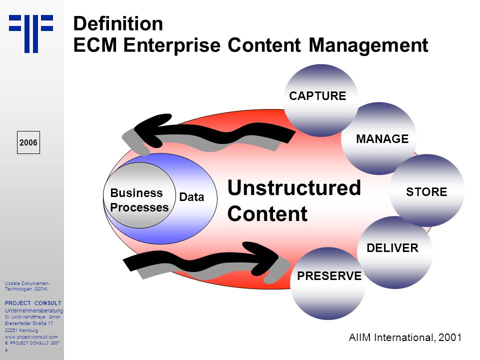 Definition ECM Enterprise Content Management