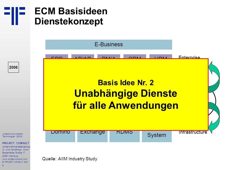 ECM Basisideen Dienstekonzept