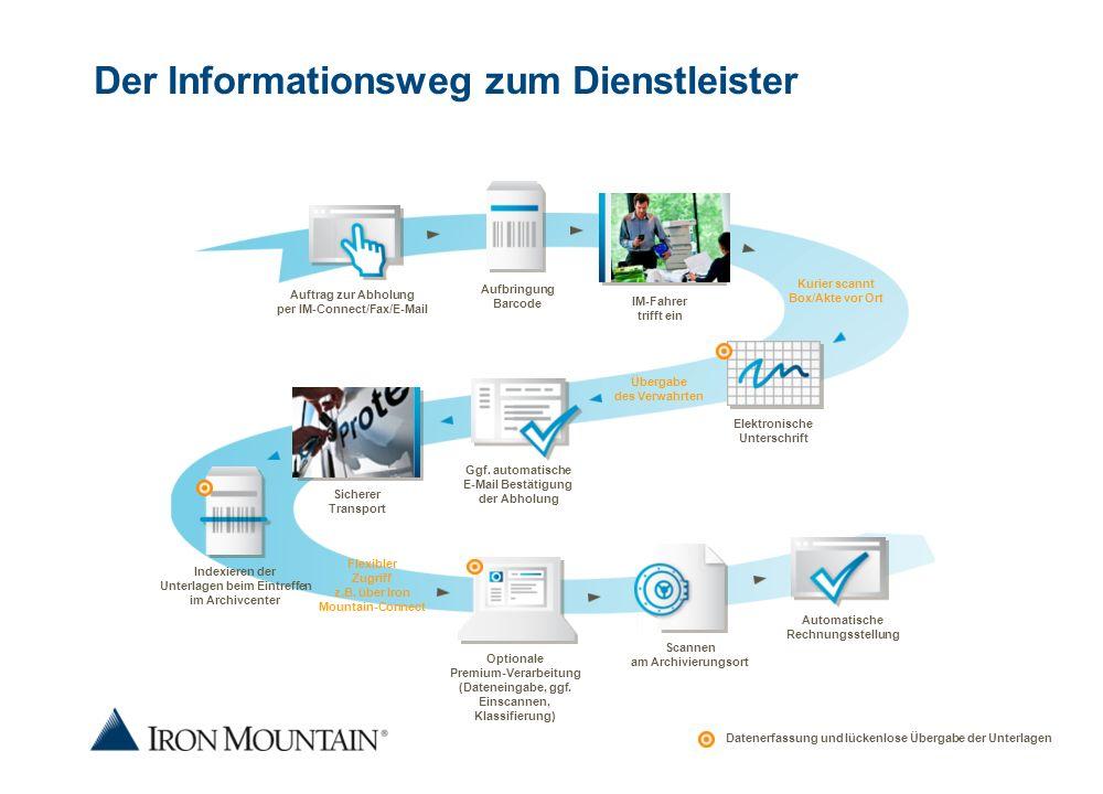Der Informationsweg zum Dienstleister