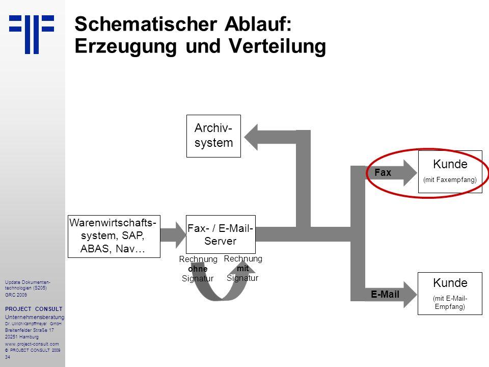 Schematischer Ablauf: Erzeugung und Verteilung
