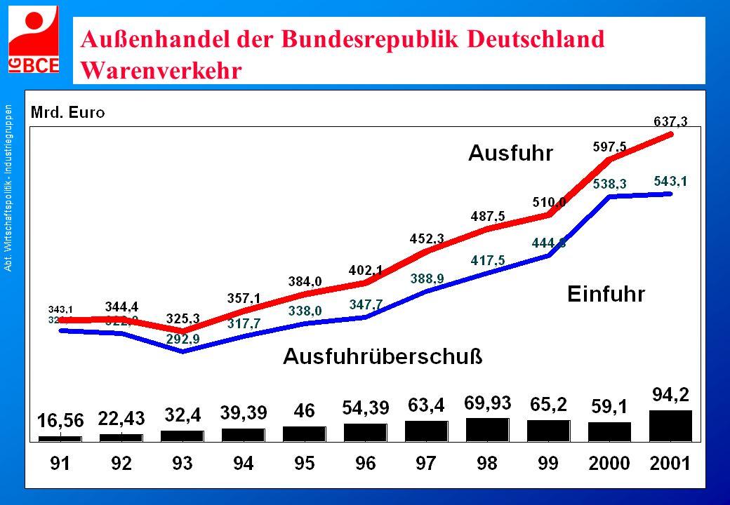 Außenhandel der Bundesrepublik Deutschland Warenverkehr