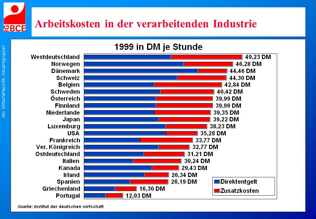 Arbeitskosten in der verarbeitenden Industrie