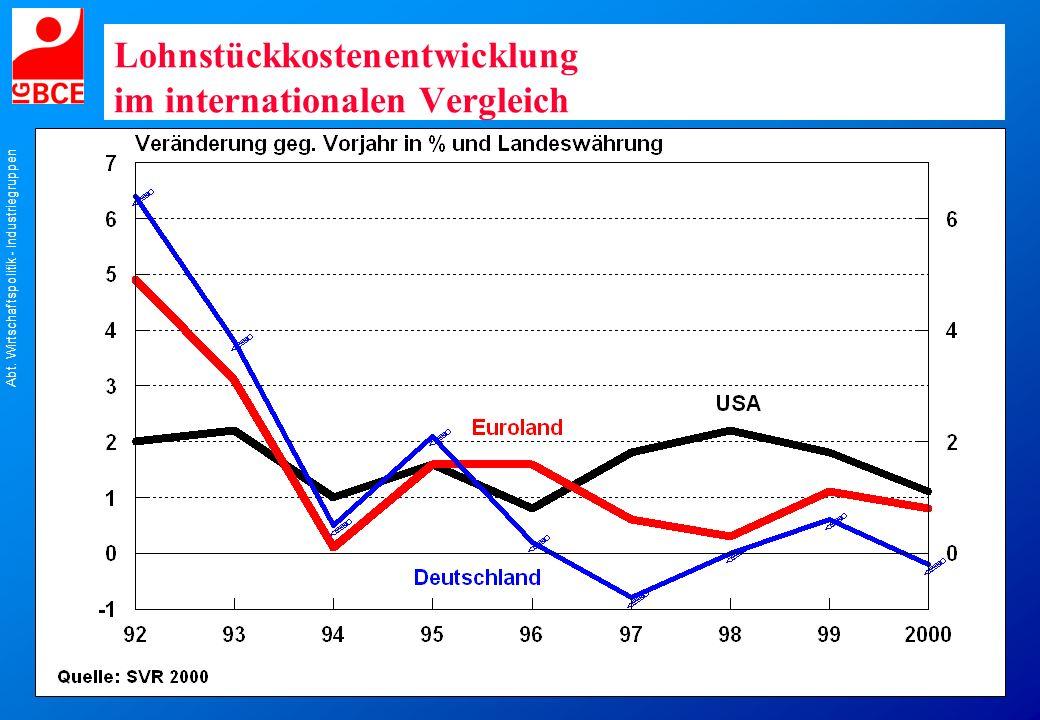 Lohnstückkostenentwicklung im internationalen Vergleich