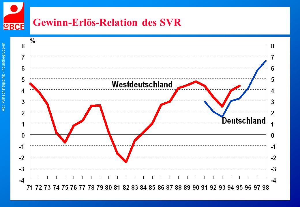 Gewinn-Erlös-Relation des SVR