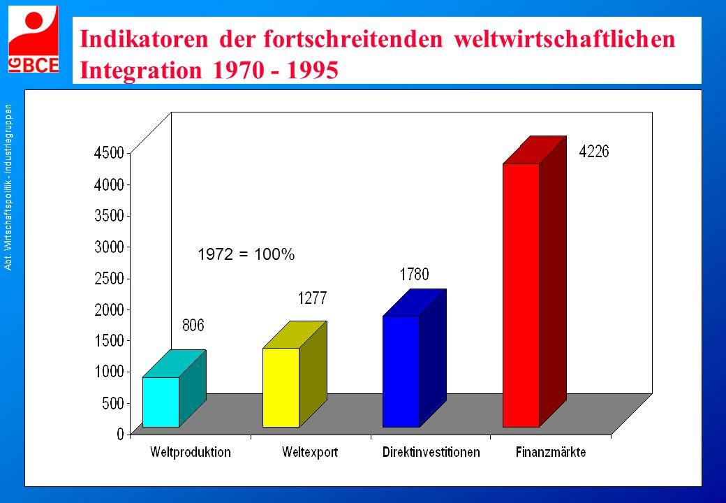 Indikatoren der fortschreitenden weltwirtschaftlichen Integration 1970 - 1995