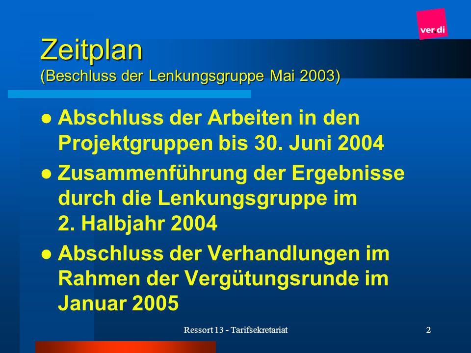 Zeitplan (Beschluss der Lenkungsgruppe Mai 2003)