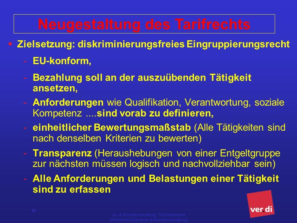 ver.di-Bundesverwaltung - Tarifsekretariat öffentlicher Dienst