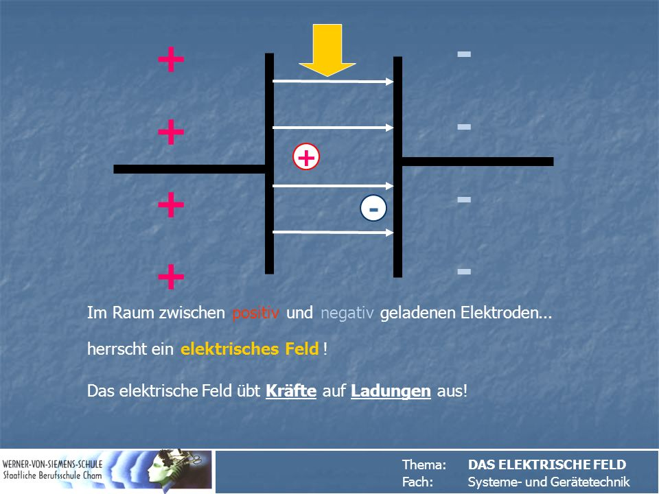 - + + - Im Raum zwischen und geladenen Elektroden positiv negativ ...