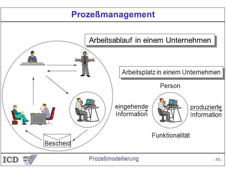 Prozeßmanagement Arbeitsablauf in einem Unternehmen