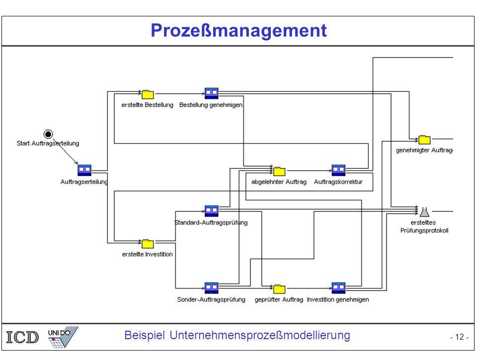 Prozeßmanagement Beispiel Unternehmensprozeßmodellierung