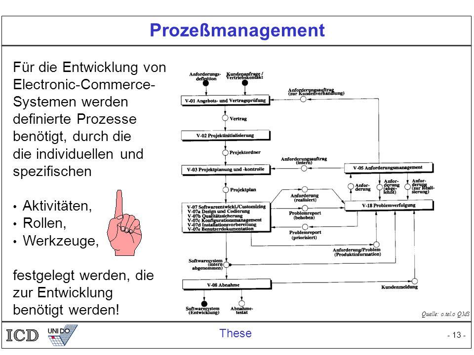 Prozeßmanagement Für die Entwicklung von Electronic-Commerce-Systemen werden definierte Prozesse benötigt, durch die.