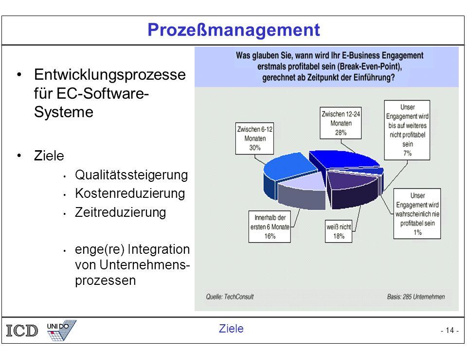 Prozeßmanagement Entwicklungsprozesse für EC-Software-Systeme Ziele