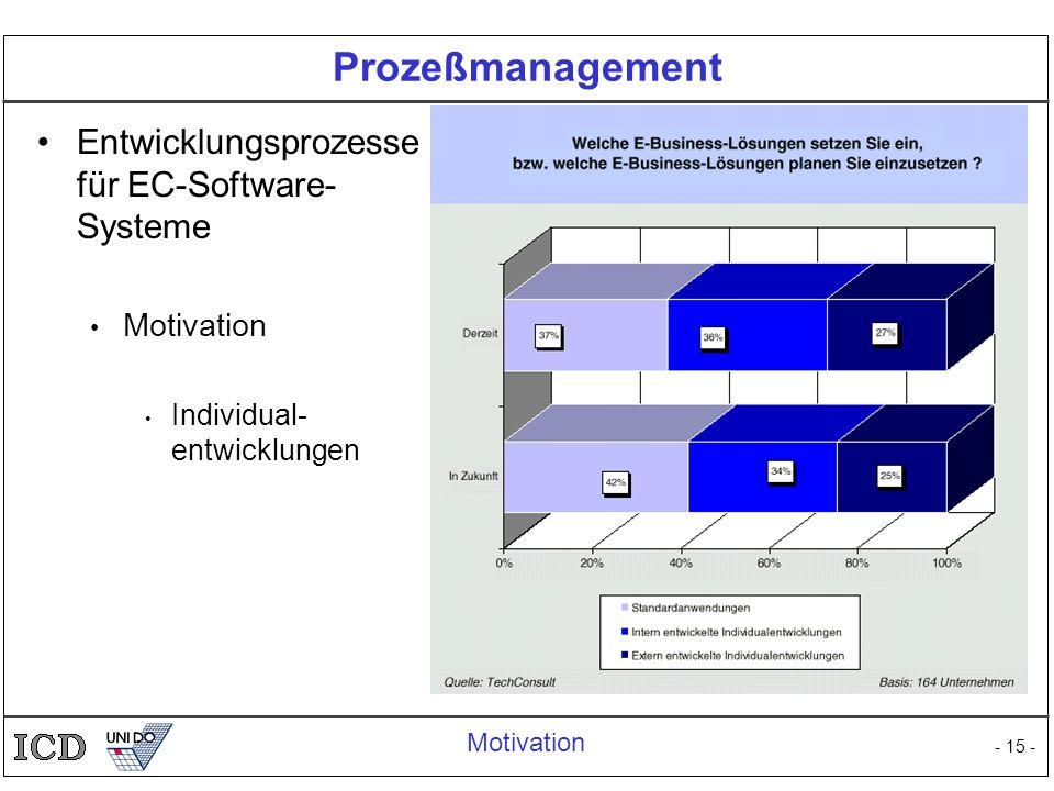 Prozeßmanagement Entwicklungsprozesse für EC-Software-Systeme