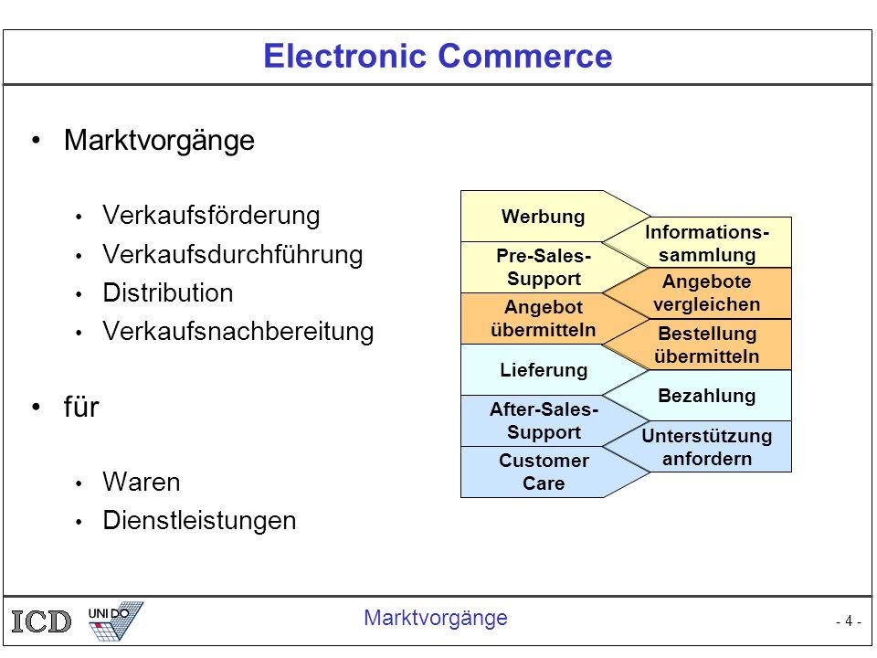 Electronic Commerce Marktvorgänge für Verkaufsförderung