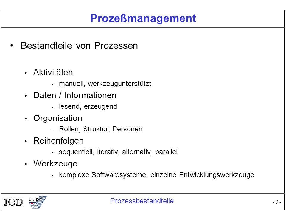 Prozeßmanagement Bestandteile von Prozessen Aktivitäten