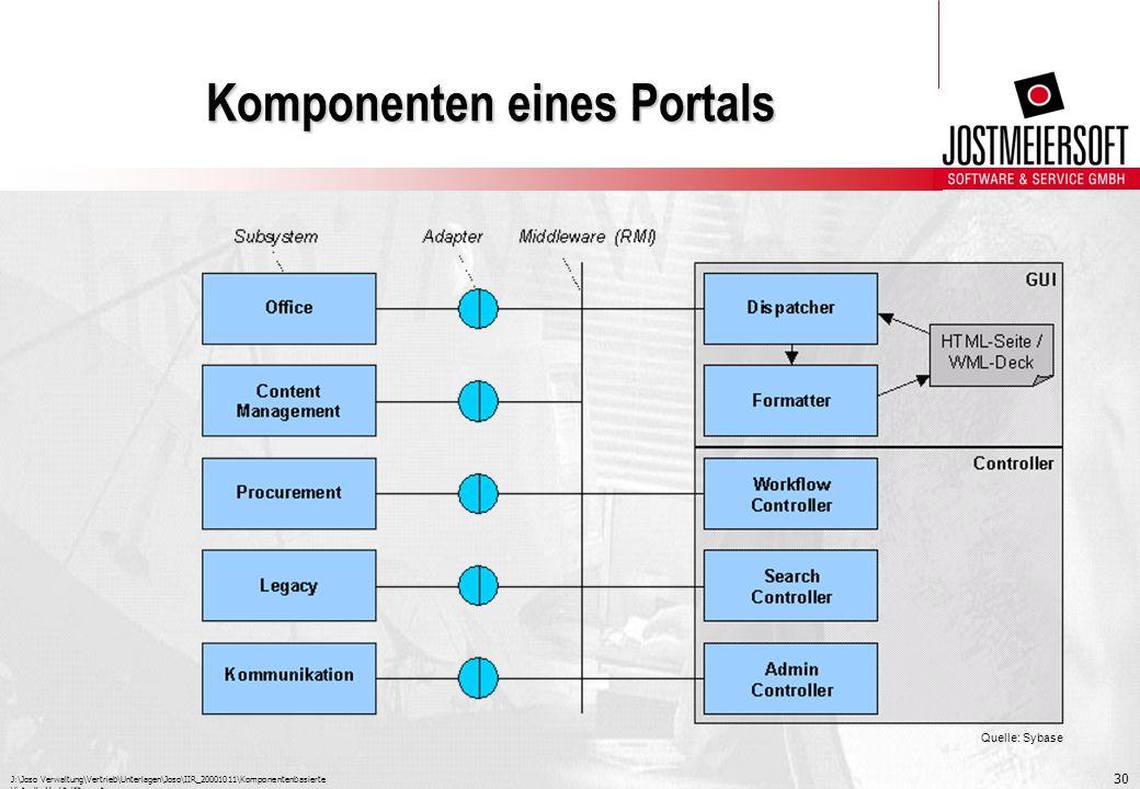 Komponenten eines Portals