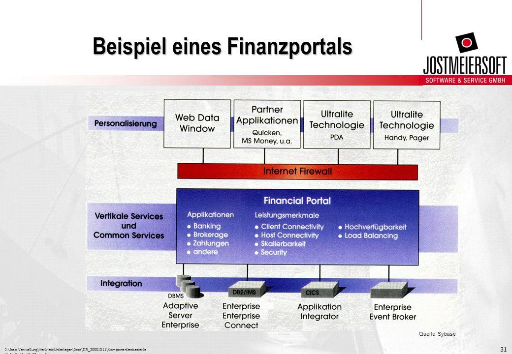 Beispiel eines Finanzportals
