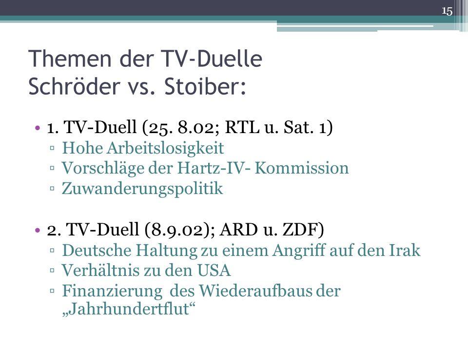 Themen der TV-Duelle Schröder vs. Stoiber: