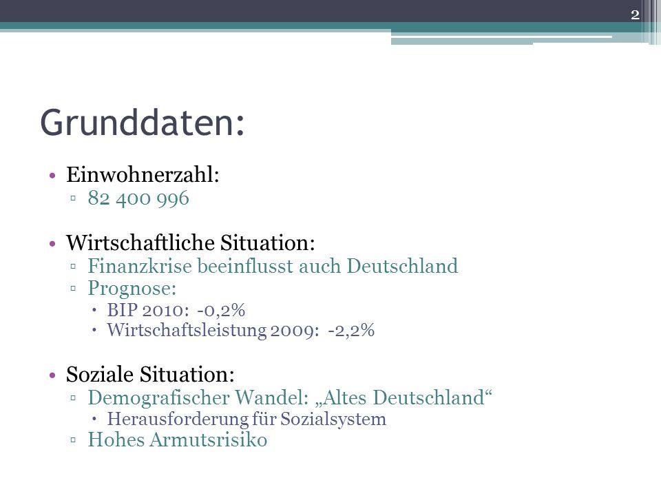 Grunddaten: Einwohnerzahl: Wirtschaftliche Situation: