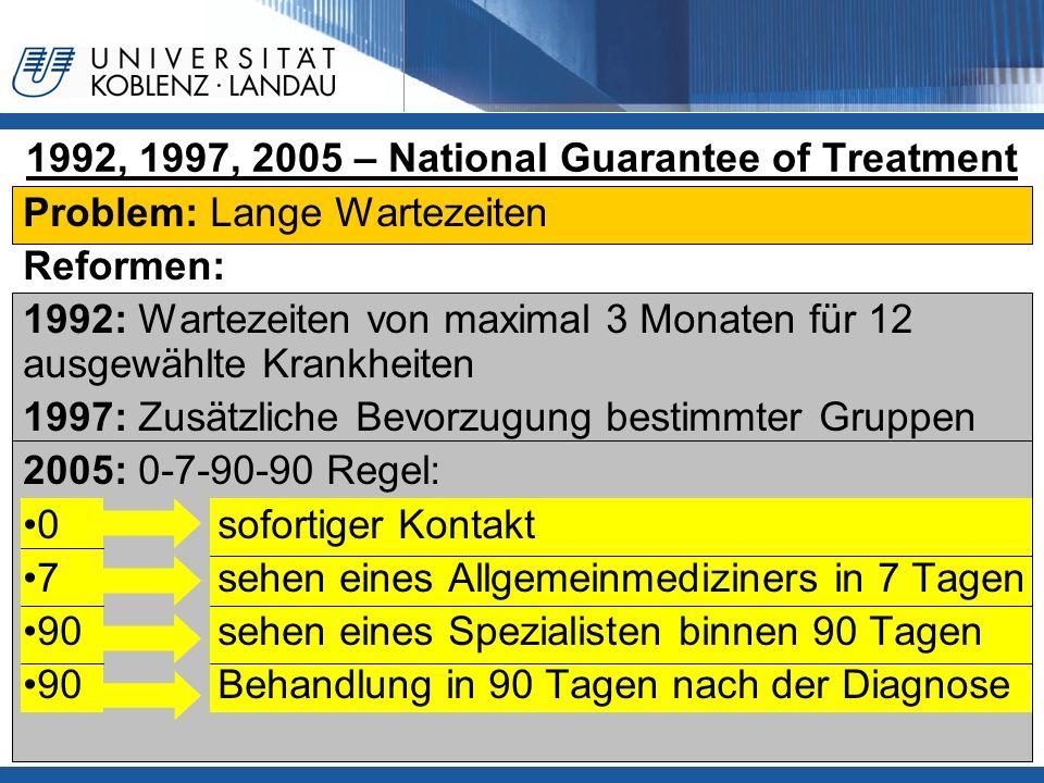1992, 1997, 2005 – National Guarantee of Treatment