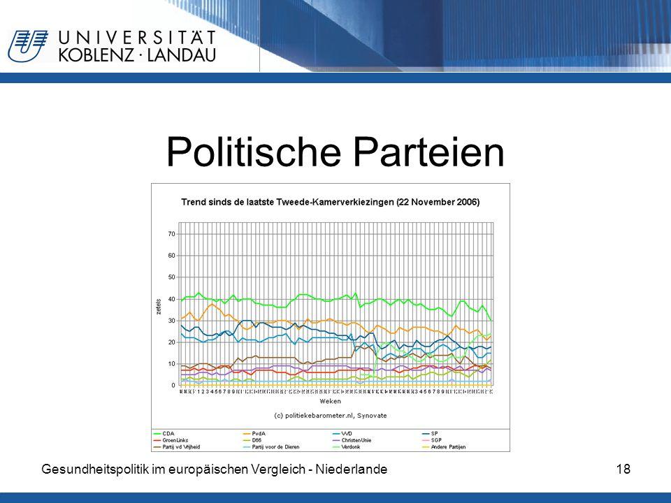 Politische Parteien Gesundheitspolitik im europäischen Vergleich - Niederlande