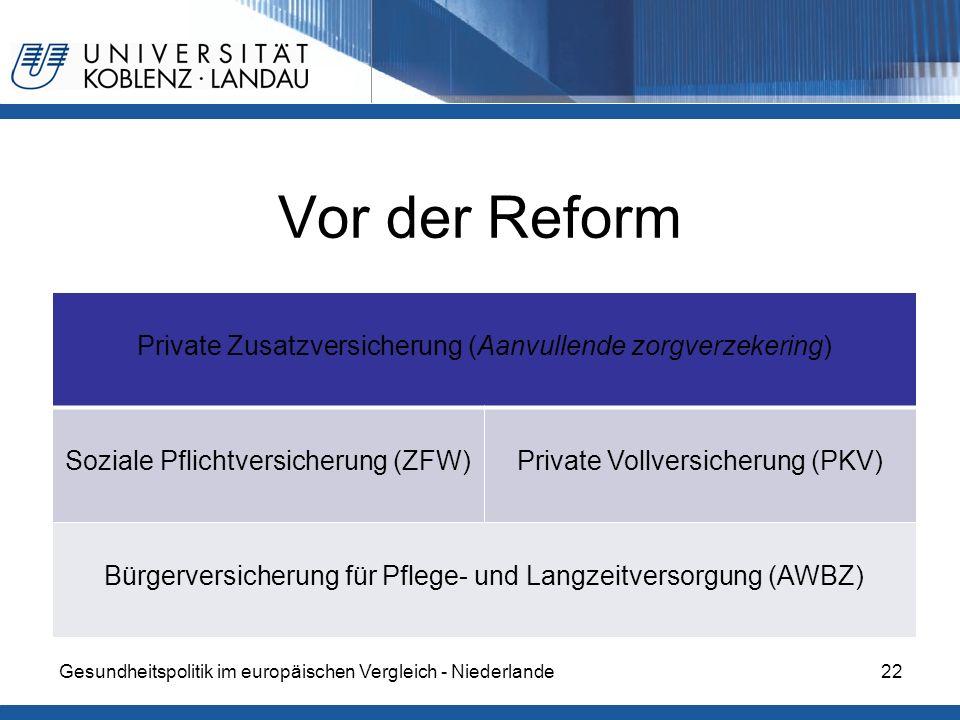 Vor der Reform Private Zusatzversicherung (Aanvullende zorgverzekering) Soziale Pflichtversicherung (ZFW)