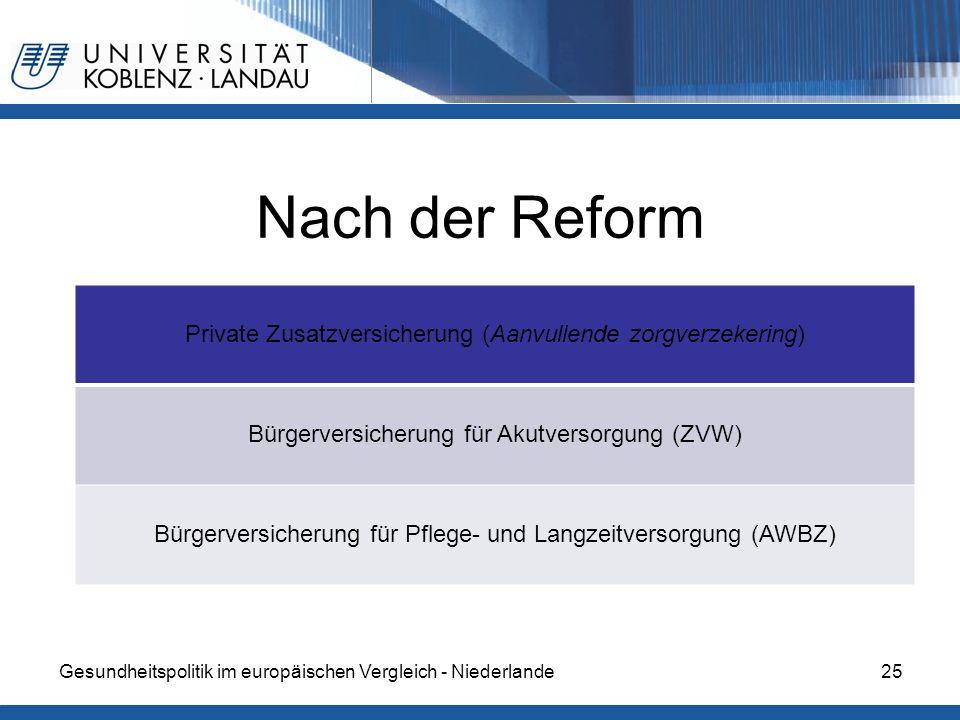 Nach der Reform Private Zusatzversicherung (Aanvullende zorgverzekering) Bürgerversicherung für Akutversorgung (ZVW)