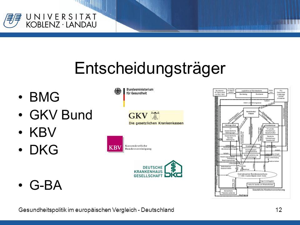 Entscheidungsträger BMG GKV Bund KBV DKG G-BA