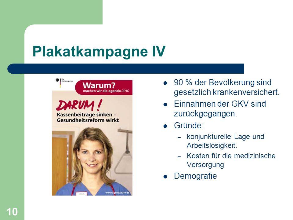 Plakatkampagne IV 90 % der Bevölkerung sind gesetzlich krankenversichert. Einnahmen der GKV sind zurückgegangen.