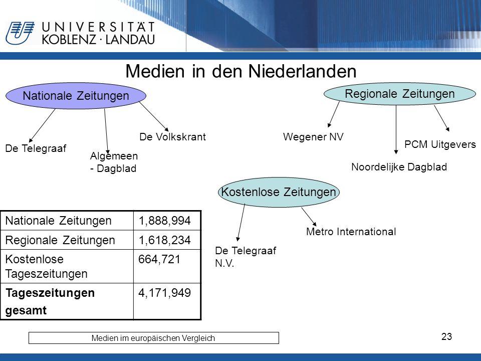 Medien in den Niederlanden