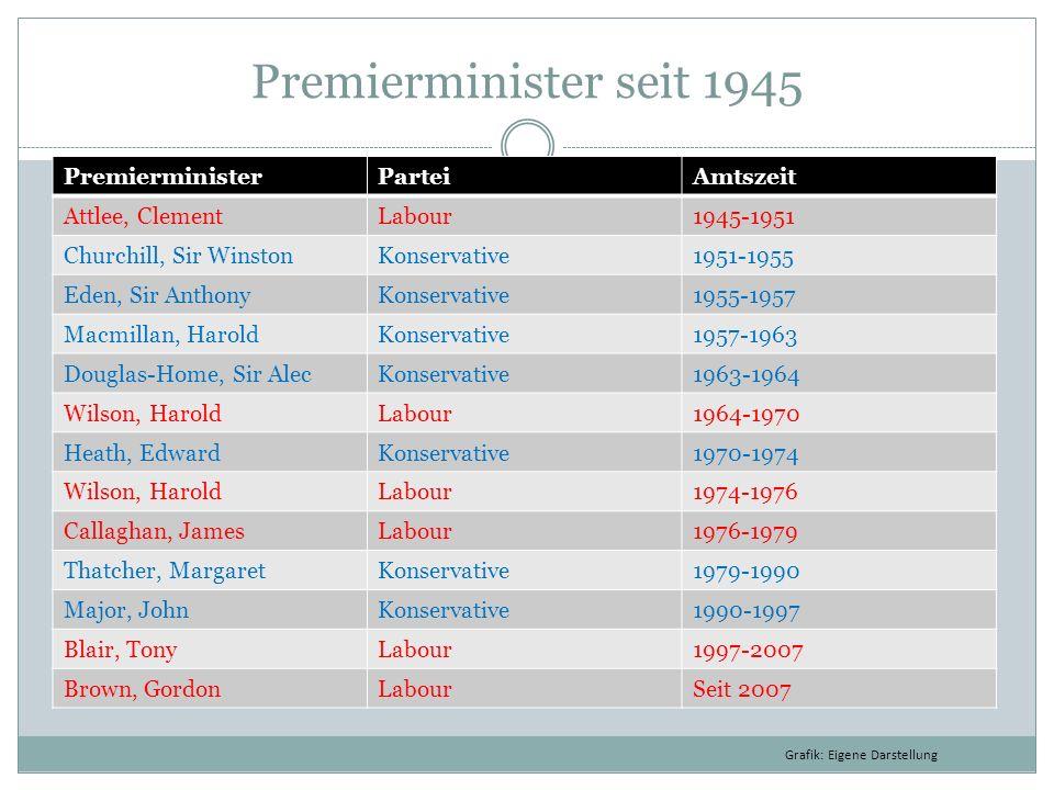 Premierminister seit 1945 Premierminister Partei Amtszeit