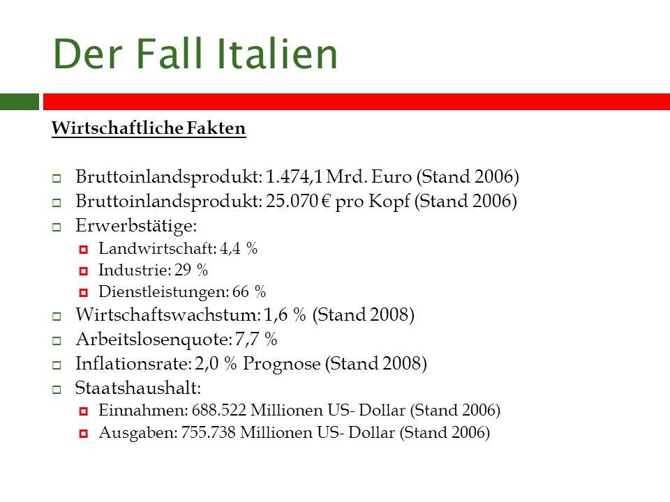 Der Fall Italien Wirtschaftliche Fakten