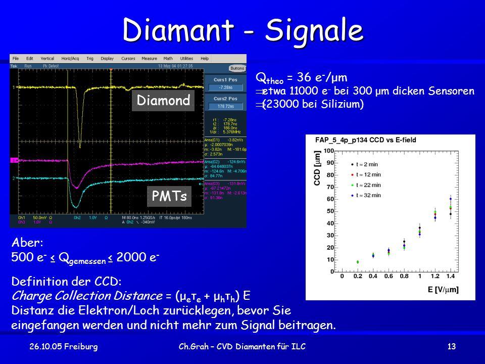 Ch.Grah – CVD Diamanten für ILC