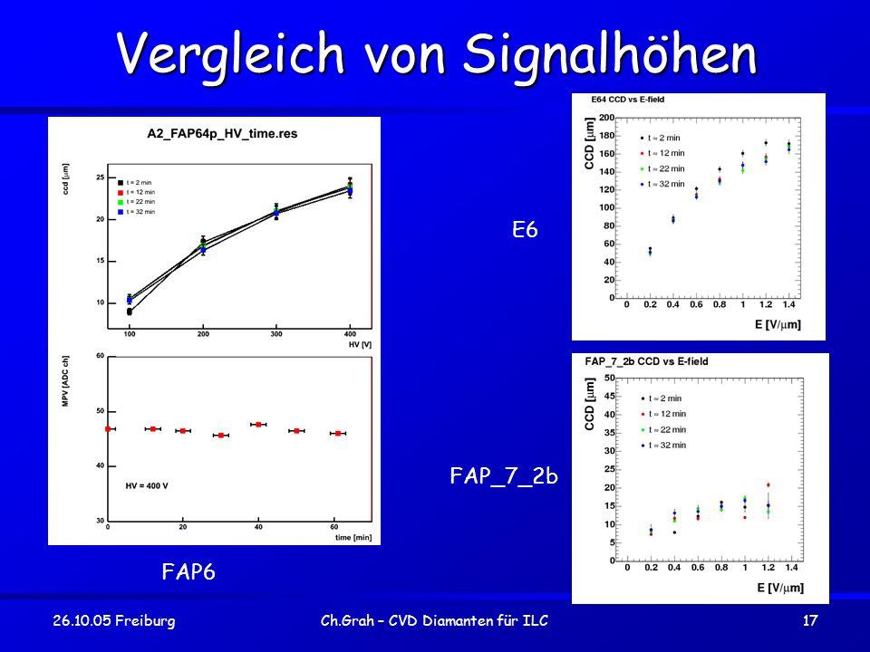 Vergleich von Signalhöhen