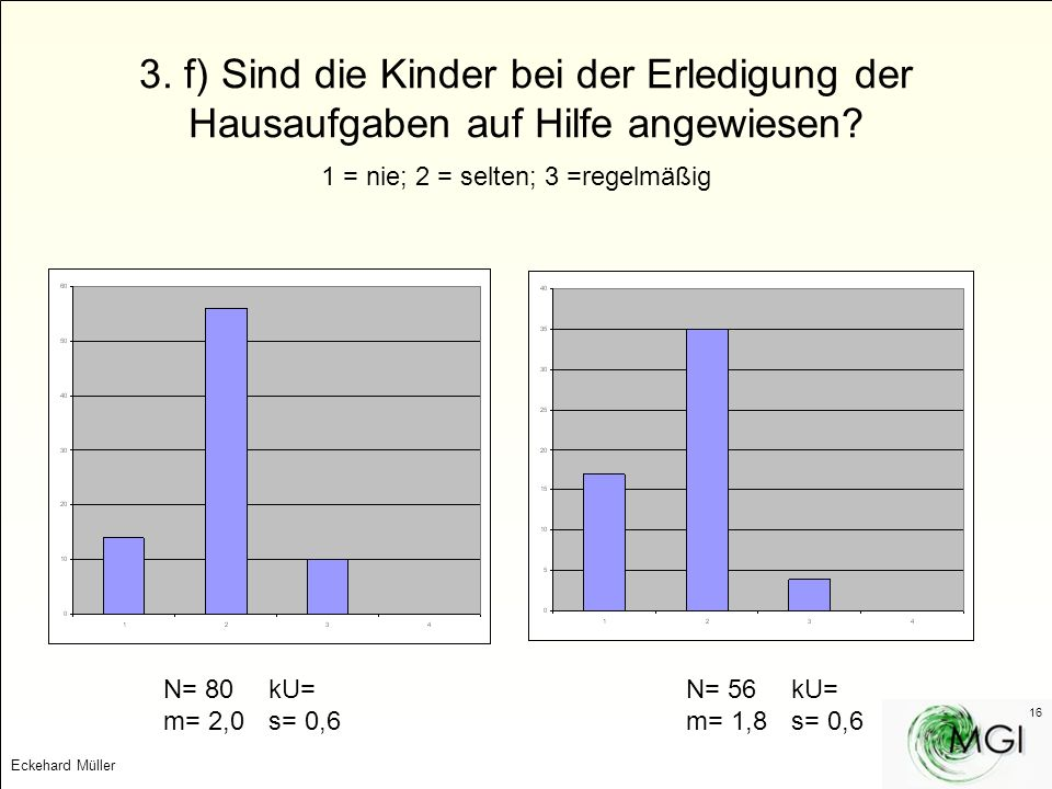 3. f) Sind die Kinder bei der Erledigung der Hausaufgaben auf Hilfe angewiesen