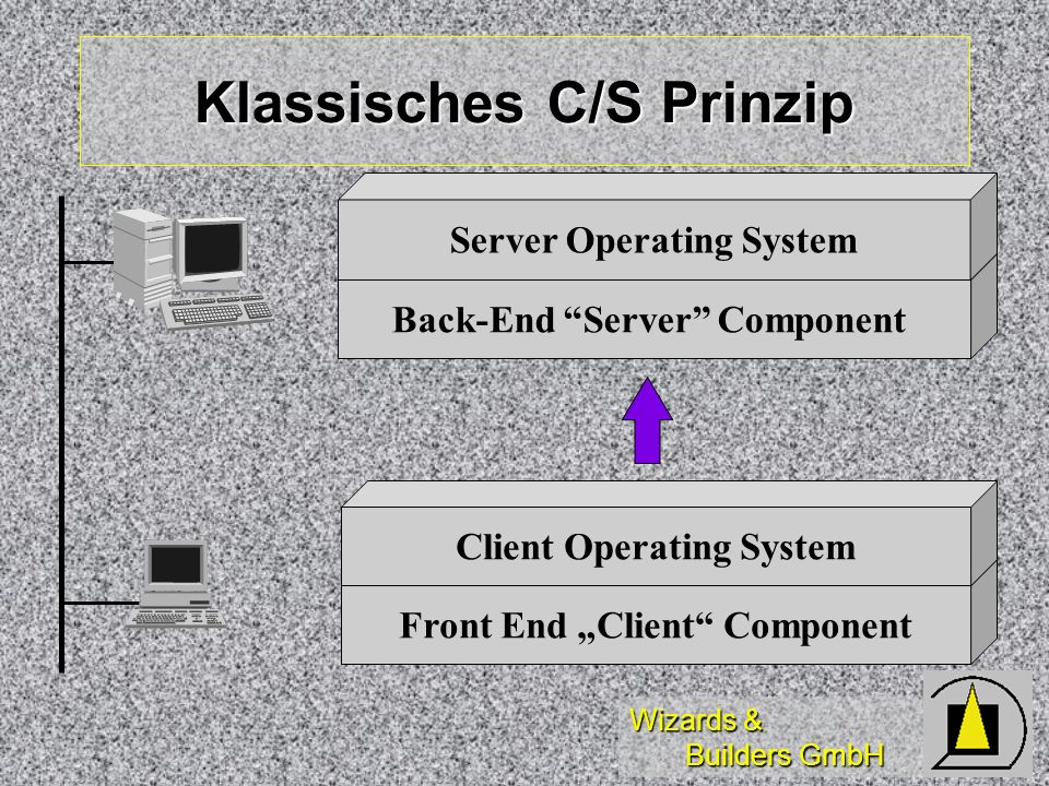 Klassisches C/S Prinzip